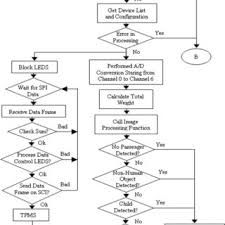 Program Flowchart For The Integrated System Download Scientific