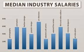 annual salary of an interior designer. Interior Design Salary Annual Of An Designer