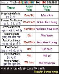 Thorough Active Passive Voice Rules Chart Active Passive