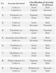 Classification Of Accounts Chart Classification Of Accounts Definition Explanation And