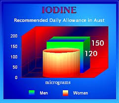 Iodine Levels In Food Chart Food Data Chart Iodine