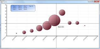 Creating A Bubble Chart In Excel 2010 Bubble Chart Dates On Xaxis Infragistics Forums