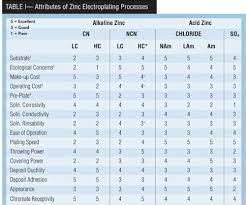 Zinc Electroplating Products Finishing