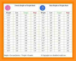 Weight Chart According To Height N Age Genetic And Environmental Contributions To Weight