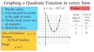graphing a quadratic function in vertex form 1 plot the vertex 2 find and