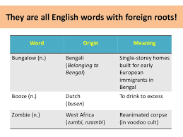 Word Origin Word Origin Com Rome Fontanacountryinn Com
