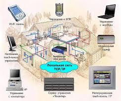 Реферат Информационные технологии в строительстве ru  По большому счету умный дом это прежде всего компьютер запрограммированный на автономное автоматическое управление определенными инженерными
