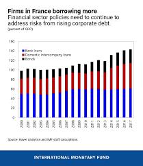 Five Charts On Frances Economic Outlook