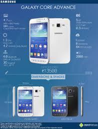 Samsung Galaxy Core Advance ...
