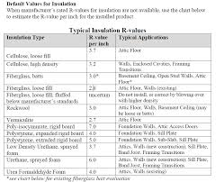 Roof Insulation R Value Chart Insulation Basics Attic Edition Pride Home Inspections Llc