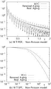 Aging Analysis Renewal Aging Analysis On The Non Poisson Model Fast Modulation