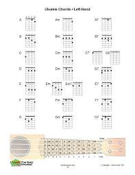 Fm Ukulele Chord Chart Pin On Music