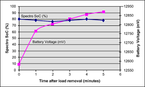 Lead Acid Battery Specific Gravity Chart Measuring State Of Charge Battery University