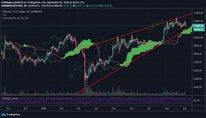 Learn about btc value, bitcoin cryptocurrency, crypto trading, and more. Bitcoin Price Analysis Btc Usd Slump Under 11 000 Seems Inevitable