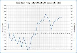 Child Care Temperature Chart Implantation Dip On Body Basal Temperature Charts