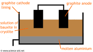 Extraction Of Aluminium By Electrolysis Scienceaid