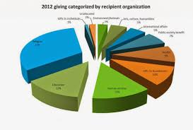 Charity Pie Charts Tutor Mentor Institute Llc Honoring Heroes By How We Live