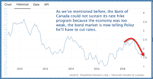 Canadian Government Bonds Rising As Growth Stalls Juggling