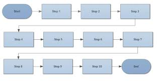 What Does A Flow Chart Look Like Flowchart Tips Five Tips For Better Flowcharts
