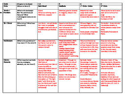 Dante S Inferno Chart Dantes Inferno Reading Guide W Answers