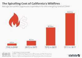 Chart The Spiralling Cost Of Californias Wildfires Statista