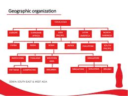 Coca Cola Organizational Structure Chart Organizational Chart Of Coca Cola Philippines