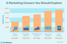 Duties Of A Marketing Consultant 5 Marketing Careers You Should Explore