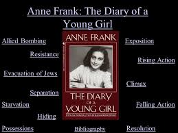 anne frank the diary of a young girl ppt video online anne frank the diary of a young girl