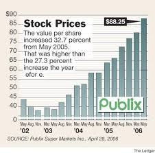 Publix Stock Price Will Rise 9 6 News The Ledger