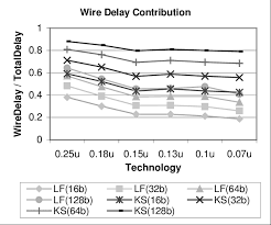 wire delay contribution download scientific diagram Wiring Diagram Symbols at Ks Technologies Wiring Diagram