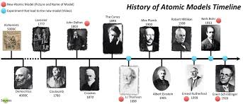 scaletowidth (1240×531)   Timeline Periods   Pinterest   Atomic ...