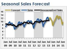 Sales Forecast Chart Template How To Create A Rolling Forecast Of Seasonal Sales In Excel