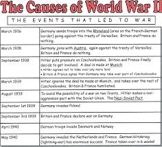 the causes of world war history history social the causes of world war 2