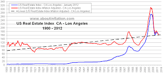 Historical Real Estate Appreciation Chart Us Real Estate 100 Year Inflation Adjusted Trend Historical