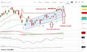 Nifty Chart Moneycontrol Technical View Nifty Creates History Forms Bullish Candle