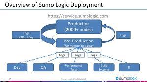 sumo logic how netskope mastered devops with sumo logic