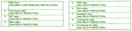 2001 mazda protege 4 cylinder fuse box diagram circuit wiring 2001 mazda protege 4 cylinder fuse box map