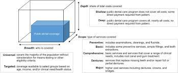 However, children's dental coverage is a required benefit included on all aca compliant plans, and cost assistance can be applied to any marketplace plan that includes dental. Do Health Systems Cover The Mouth Comparing Dental Care Coverage For Older Adults In Eight Jurisdictions Sciencedirect