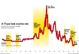 Us Prime Interest Rate Chart Low Interest Rate Party May Be Ending The Star