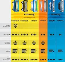 Find The Best Razor For You Compare Blades Razors Gillette