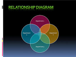 Relationship Diagram Relationship Diagram Templates Ninjaturtletechrepairsco 5