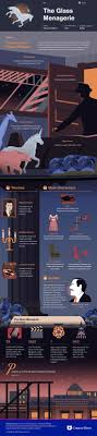 images about infographics images heart of the glass menagerie infographic