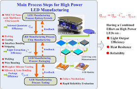 Led Bulb Manufacturing Process Flow Chart Main Process Steps For High Power Led Manufacturing