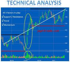 Jupitrade Com Provides Technical Analysis Of Indian Stocks