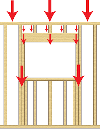 framing an interior wall. How Framing Works In A Window To Transfer The Load. An Interior Wall
