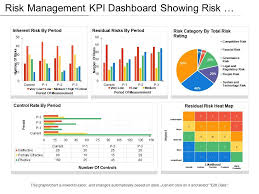 Risk Management Kpi Dashboard Showing Risk Heat Map And
