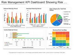Bubble Chart Risk Management Risk Management Kpi Dashboard Showing Risk Heat Map And