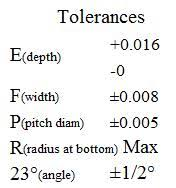 Rtj Face Dimensions And Flange Tolerances Texas Flange