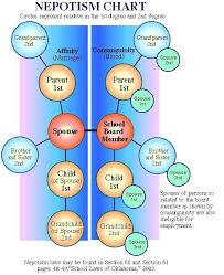 Nepotism Chart Malaysiandemocracy