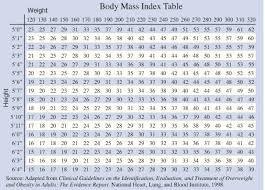 Body Mass Index Height Weight Chart Bmi Chart Pediatric Find